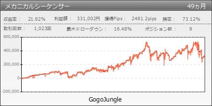 メカニカルシーケンサー|GogoJungle