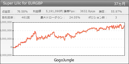 Super Lilic for EURGBP | GogoJungle