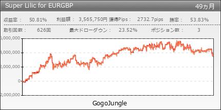 Super Lilic for EURGBP GogoJungle