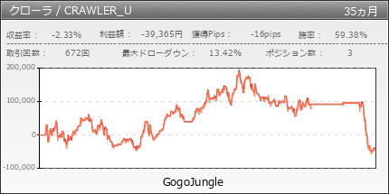 クローラ / CRAWLER usdjpy | GogoJungle