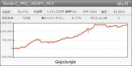 Panda-C_PRO_USDJPY_M15|GogoJungle