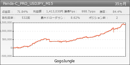 Panda-C_PRO_USDJPY_M15   GogoJungle