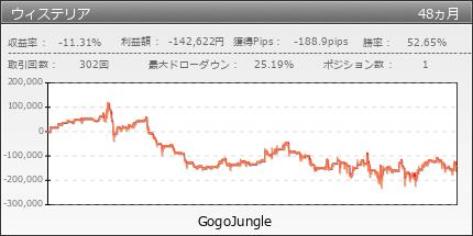 ウィステリア|GogoJungle