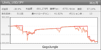 Likely_USD/JPY | GogoJungle