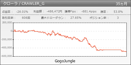 クローラ / CRAWLER audjpy | GogoJungle