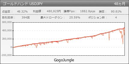 ゴールドハンド USDJPY|GogoJungle