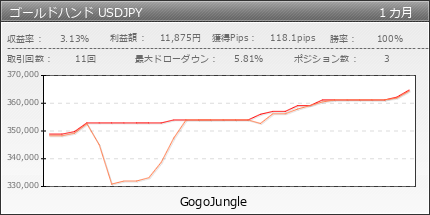 ゴールドハンド USDJPY | GogoJungle