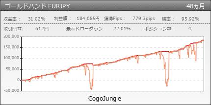 ゴールドハンド EURJPY|GogoJungle