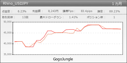 Rhino_USDJPY | GogoJungle