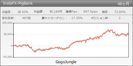 InstaFX-PigBank | GogoJungle