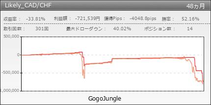 Likely_CAD/CHF|GogoJungle