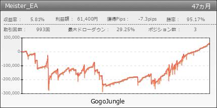 Meister_EA|GogoJungle