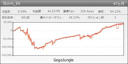Storm_EA|GogoJungle