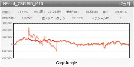 NFront_GBPUSD_M15|GogoJungle