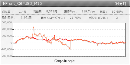 NFront_GBPUSD_M15 | GogoJungle