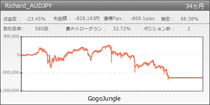Richard_AUDJPY | GogoJungle