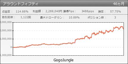 アラウンドフィフティ|GogoJungle