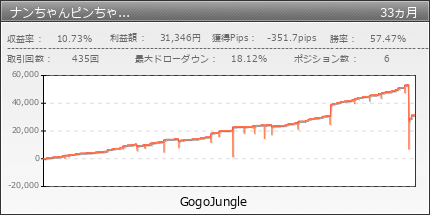 ナンちゃんピンちゃんユロル|GogoJungle