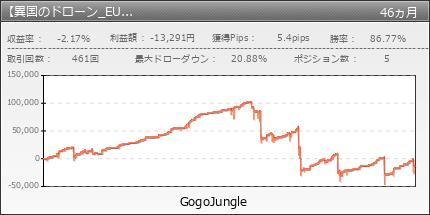 【異国のドローン_EURUSD】|GogoJungle