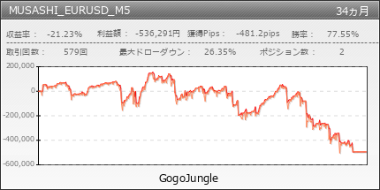 MUSASHI_EURUSD_M5 | GogoJungle