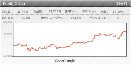 Profit_Getter|GogoJungle