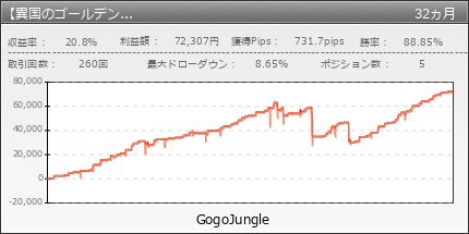 【異国のゴールデンゲート_USDJPY】|GogoJungle