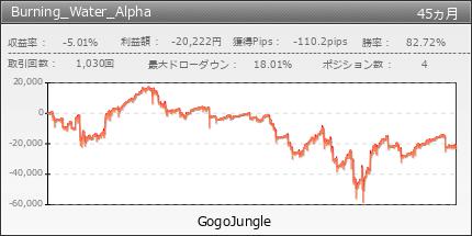Burning_Water_Alpha|GogoJungle