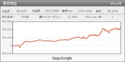 東京神話|GogoJungle