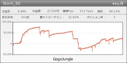 Storm_ED|GogoJungle