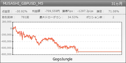 MUSASHI_GBPUSD_M5 | GogoJungle