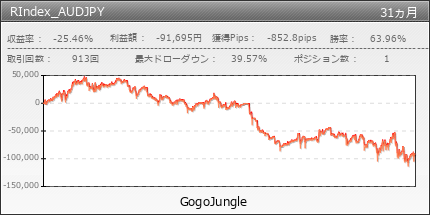 RIndex_AUDJPY | GogoJungle