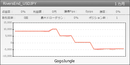 RiversEnd_USDJPY | GogoJungle