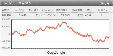 あさぽん|木里ゆうの裁量手法をEA化|GogoJungle