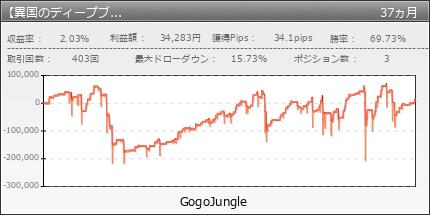 【異国のディープブレイン】(AUDUSD5分足専用)|GogoJungle