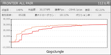 FRONTIER ALL PAIR | GogoJungle