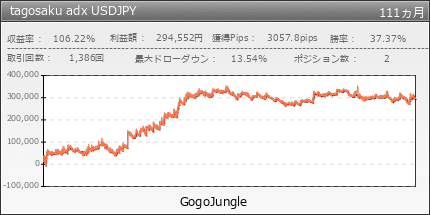 tagosaku adx USDJPY | GogoJungle