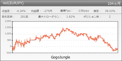 red(EURJPY) | GogoJungle