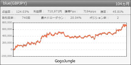 blue(GBPJPY) | GogoJungle
