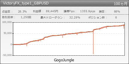 VictoryFX_type1_GBPUSD | GogoJungle