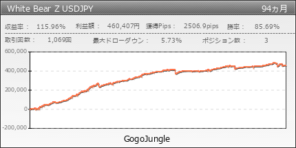 White Bear Z USDJPY | GogoJungle