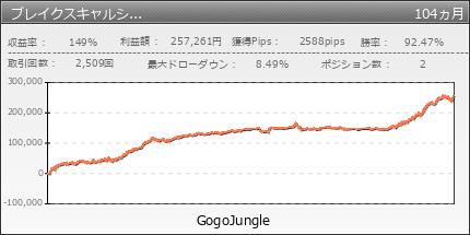 ブレイクスキャルシステム|GogoJungle