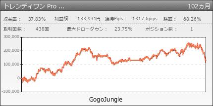 トレンディワン Pro  FX自動売買ソフト|GogoJungle