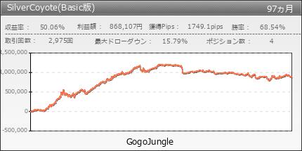SilverCoyote(Basic版) | GogoJungle