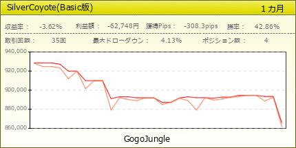 SilverCoyote(Basic版)|GogoJungle
