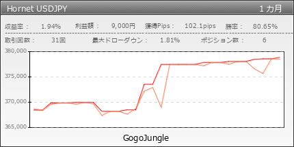 Hornet USDJPY | gogojungle.co.jp