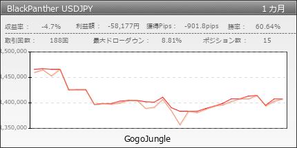 BlackPanther USDJPY | gogojungle.co.jp