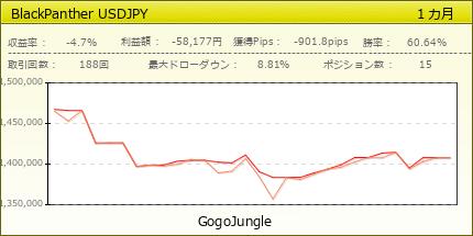 BlackPanther USDJPY|GogoJungle