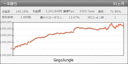 一本勝ち | GogoJungle
