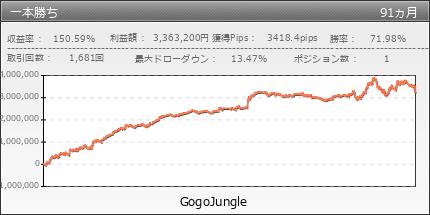 一本勝ち   GogoJungle