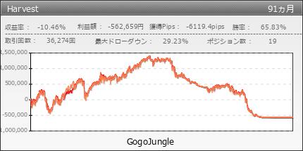 Harvest|GogoJungle